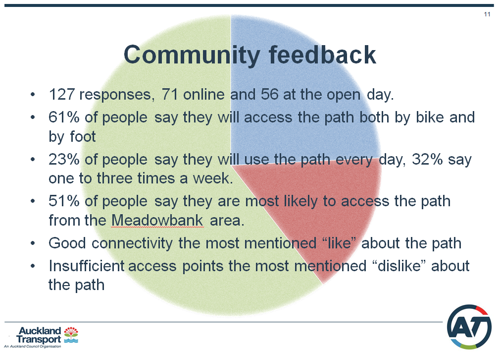 Community Feedback about Eastern Path 26 Feb